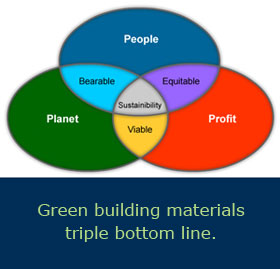 Green building materials  triple bottom line. graphic - People, planet, profit