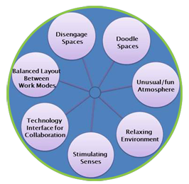 Seven-Creative-Workplace-Attributes-by-Dr-Young-S.-Lee